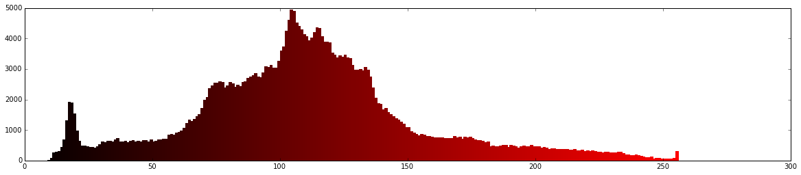 red histogram