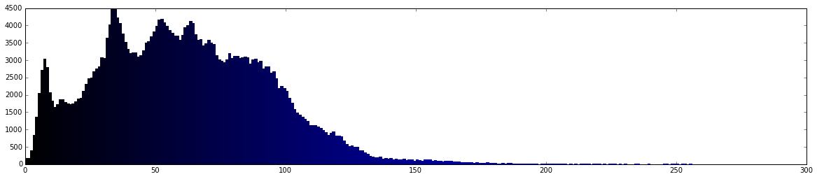 blue histogram
