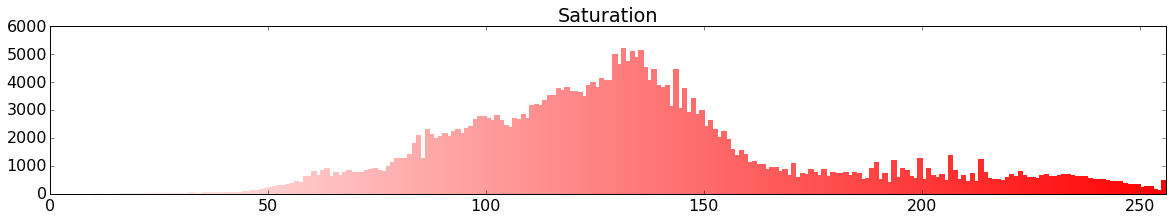 saturation histogram